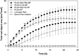 Serum type and concentration both affect the protein-corona