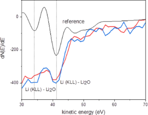 Growth of lithium hydride thin films from solutions: Towards