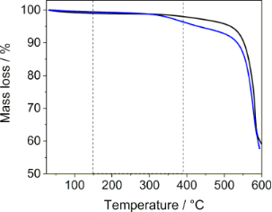 Long-term entrapment and temperature-controlled-release of