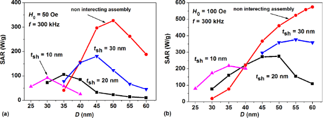 Heating ability of magnetic nanoparticles with cubic and