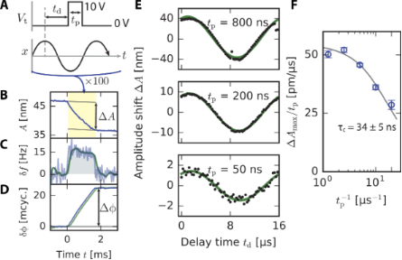 Review of time-resolved non-contact electrostatic force microscopy