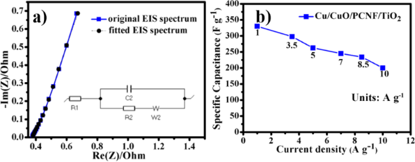 An efficient electrode material for high performance solid-state
