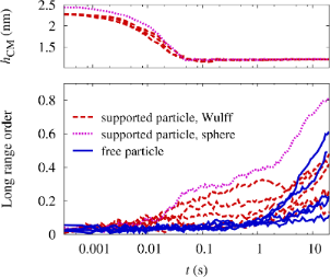 Kinetic lattice Monte-Carlo simulations on the ordering kinetics of