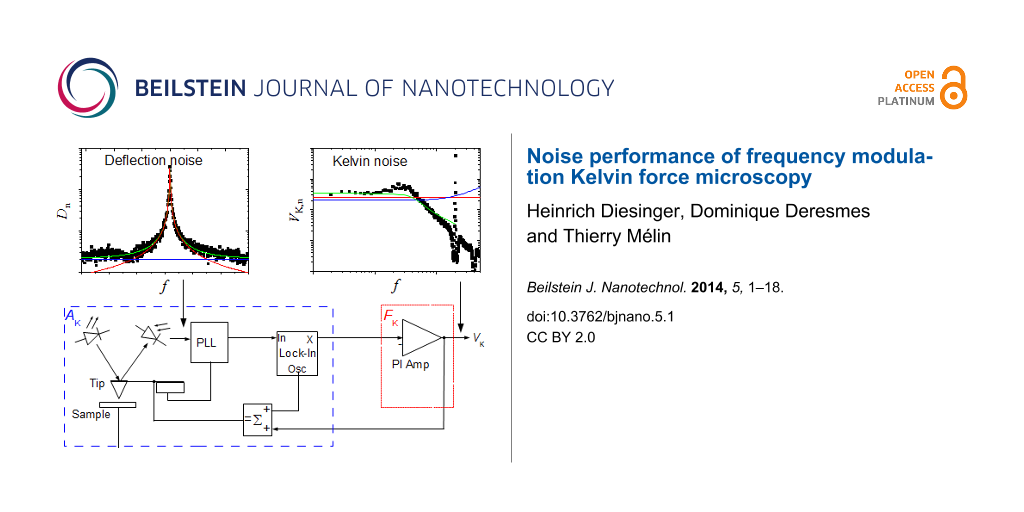 Noise performance of frequency modulation Kelvin force