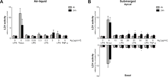Mimicking exposures to acute and lifetime concentrations of