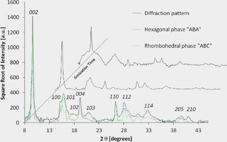 characterization techniques of nanoparticles pdf