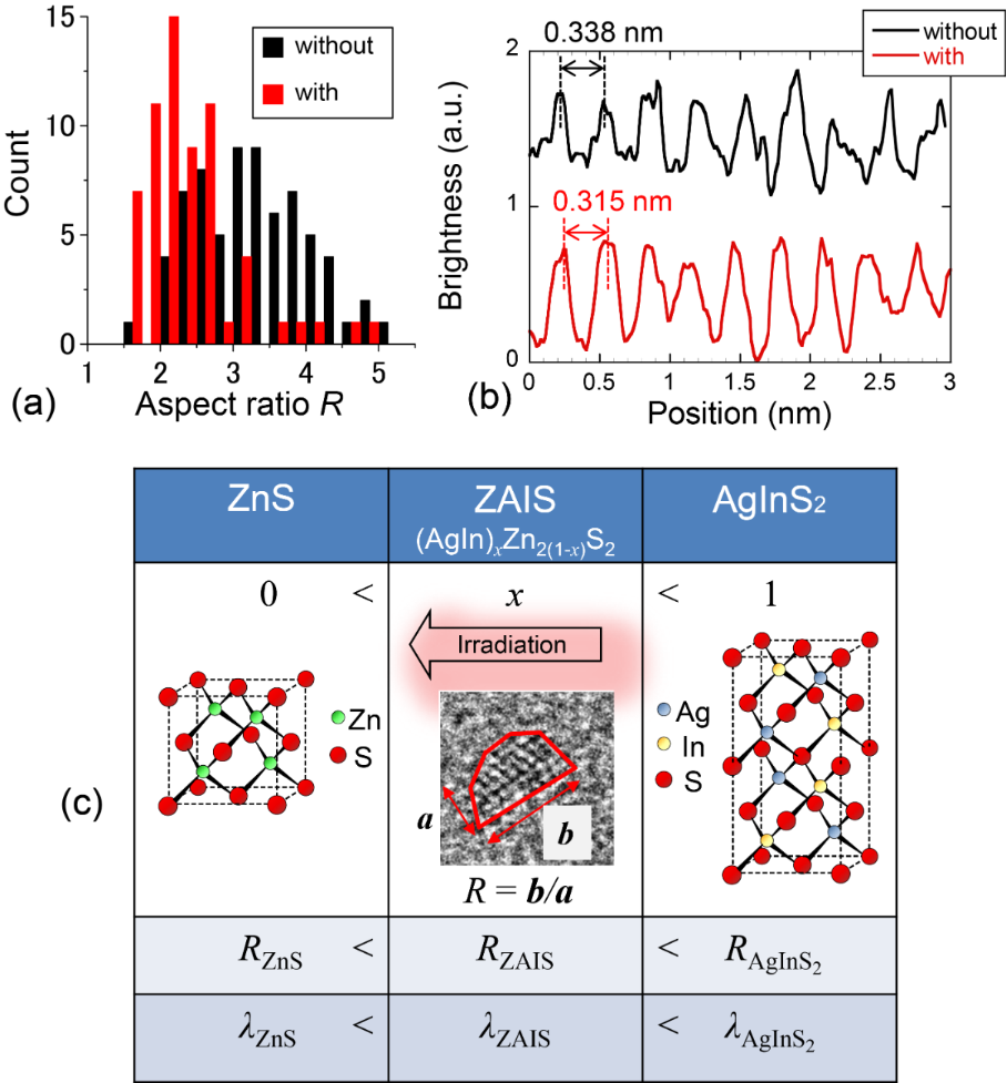 Controlling the optical and structural properties of ZnS-AgInS2 nanocrystals using photo-induced process
