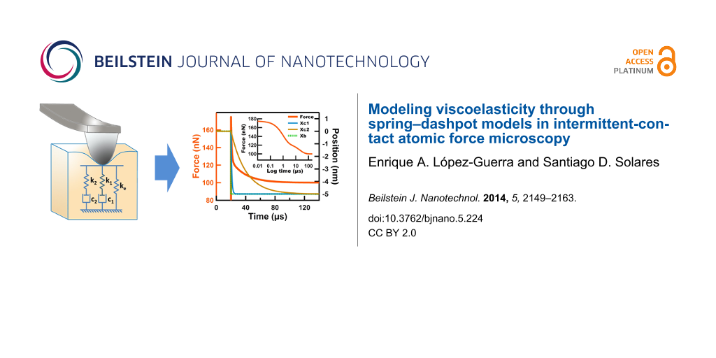 Modeling viscoelasticity through spring–dashpot models in