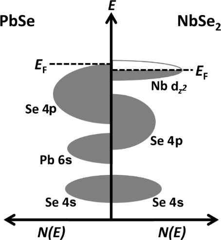 Two-dimensional and tubular structures of misfit compounds