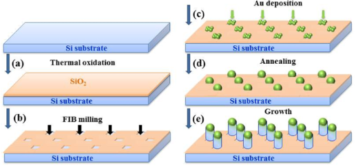 Bright photoluminescence from ordered arrays of SiGe nanowires grown