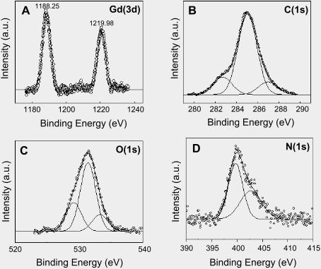 Extracellular biosynthesis of gadolinium oxide (Gd2O3