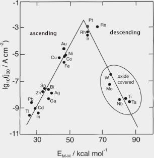 Volcano plots in hydrogen electrocatalysis