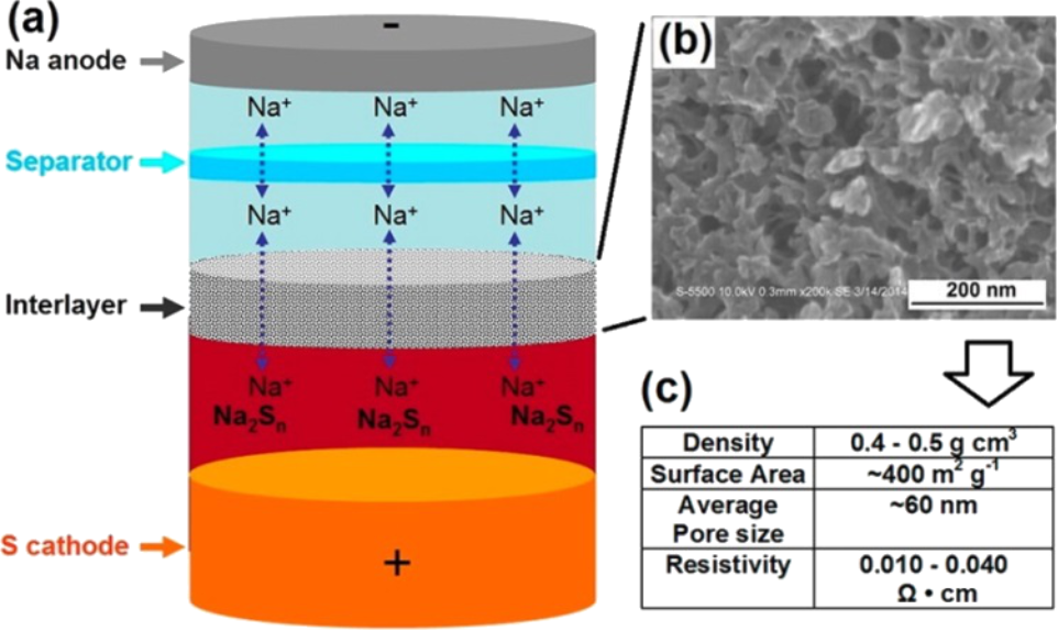 From Lithium To Sodium Cell Chemistry Of Room Temperature