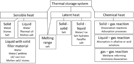 Thermal energy storage – overview and specific insight into