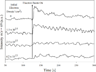 The role of low-energy electrons in focused electron beam