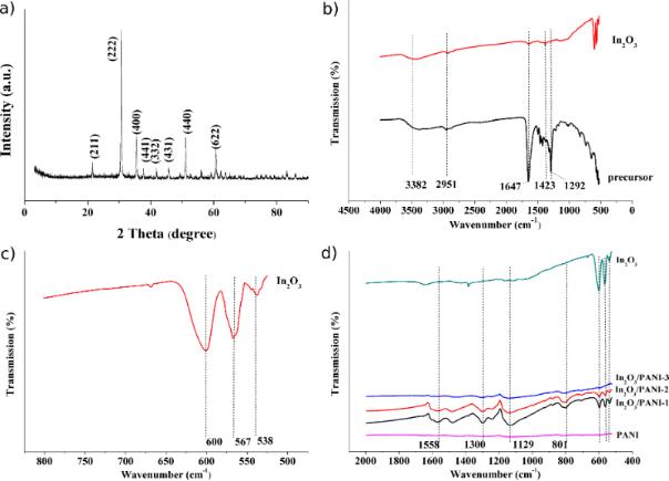 Ammonia gas sensors based on in2o3pani hetero nanofibers operating 2190 4286 7 122 2 ccuart Image collections