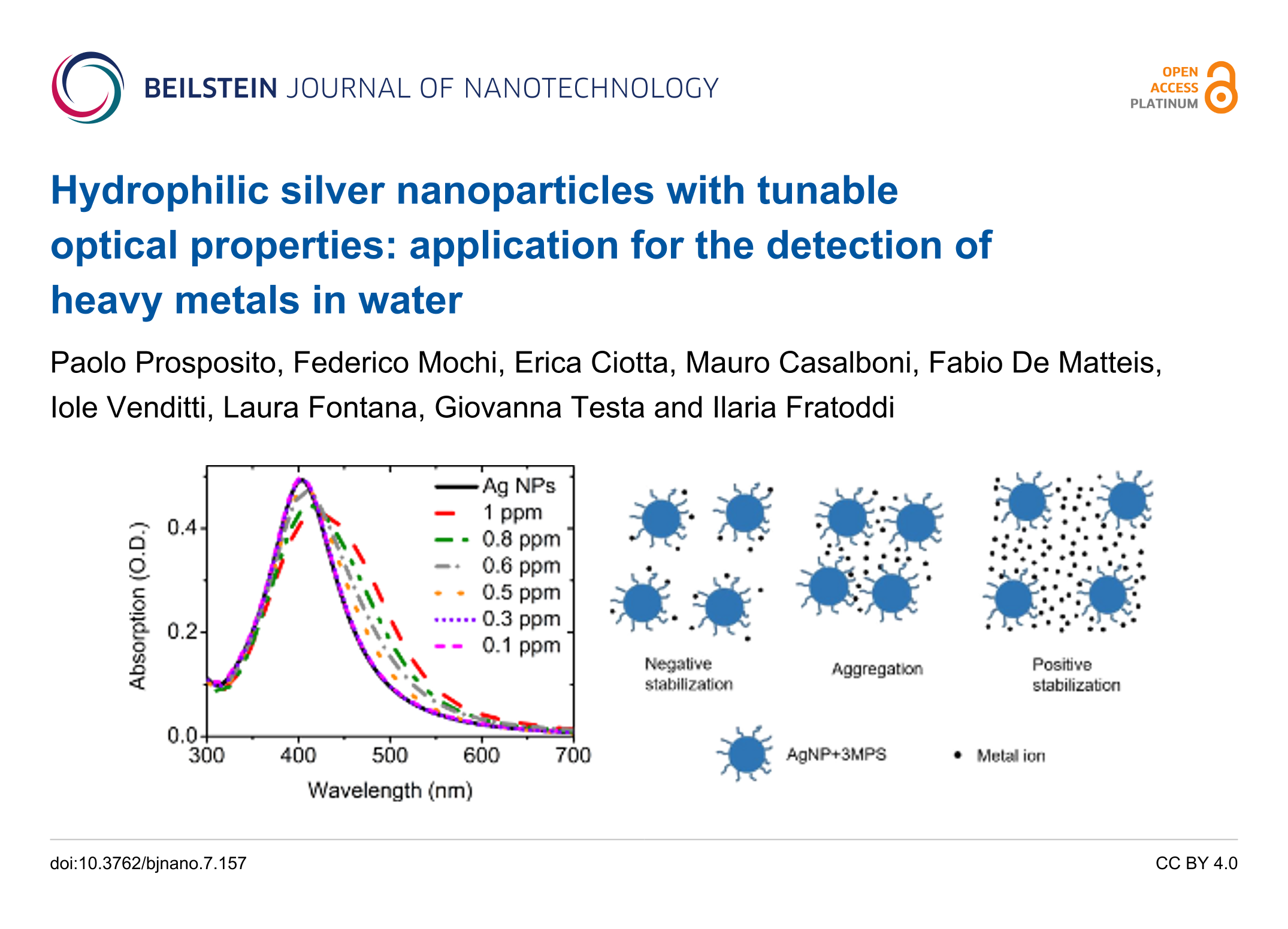Hydrophilic silver nanoparticles with tunable optical