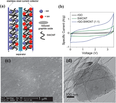 Synthesis and applications of carbon nanomaterials for energy