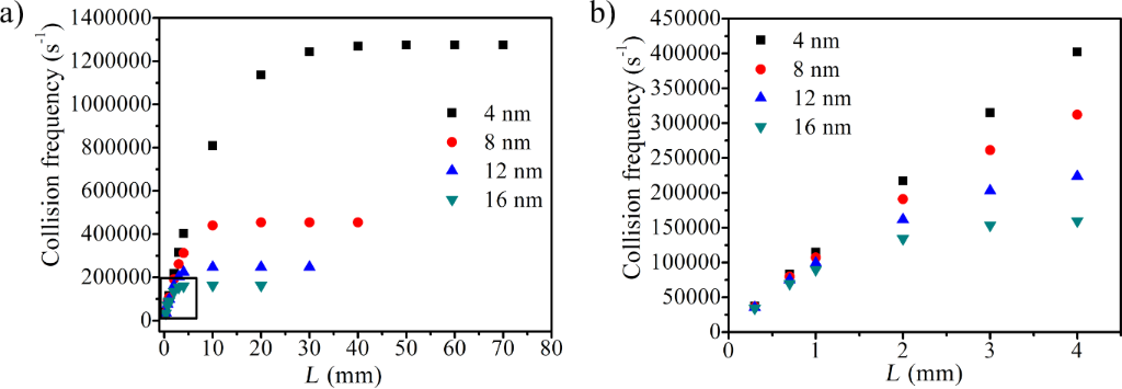 The difference in the thermal conductivity of nanofluids