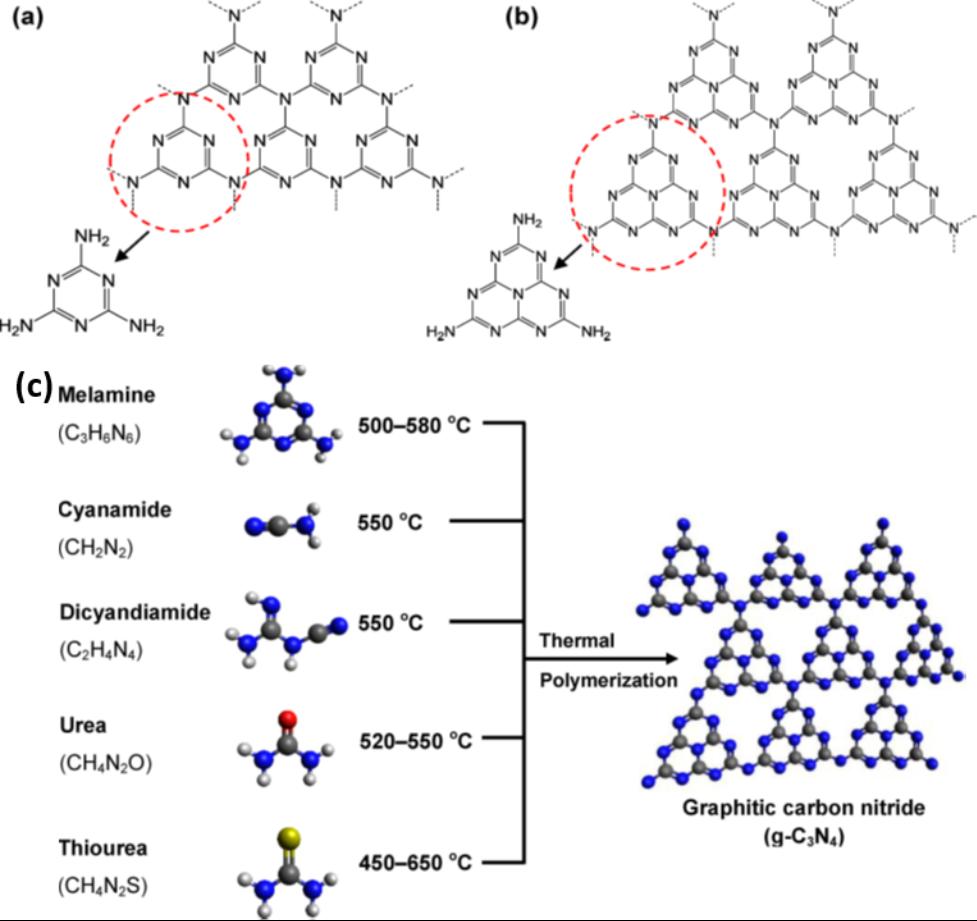 g odian principles of polymerization pdf