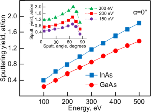 Obtaining and doping of InAs-QD/GaAs(001) nanostructures by ion beam ...