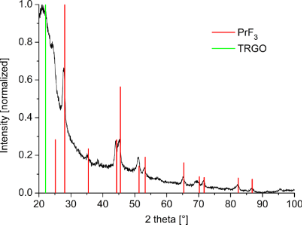 Synthesis of metal-fluoride nanoparticles supported on