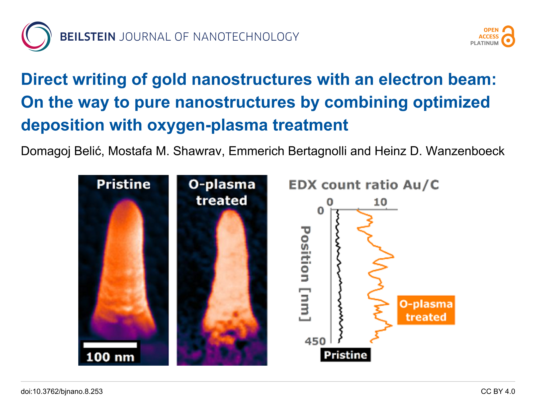 Direct writing of gold nanostructures with an electron beam: On the