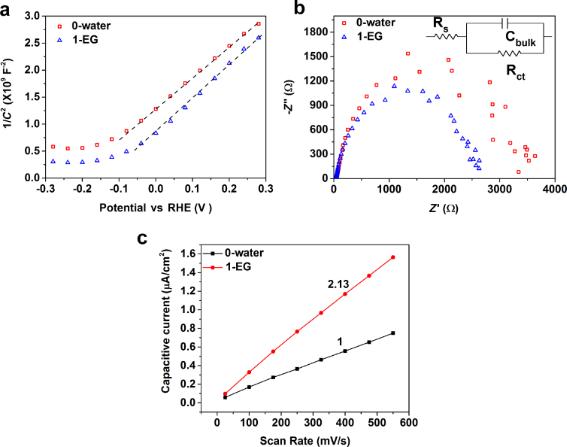Enhanced photoelectrochemical water splitting performance