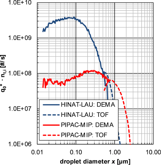Hyperthermic intracavitary nanoaerosol therapy (HINAT) as