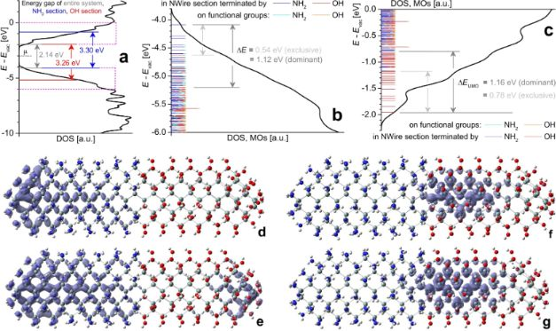 Intrinsic ultrasmall nanoscale silicon turns n-/p-type with
