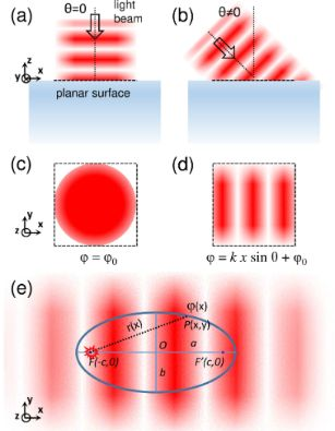 Directional light beams by design from electrically driven