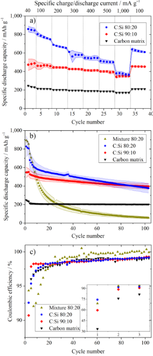 Hydrothermal-derived carbon as a stabilizing matrix for