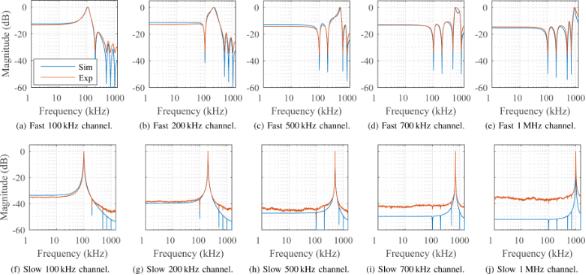 Lyapunov estimation for high-speed demodulation in