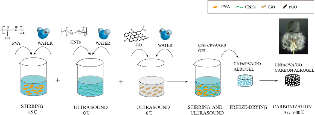 Ultralight super-hydrophobic carbon aerogels based on cellulose