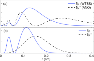 An implementation of spin–orbit coupling for band structure