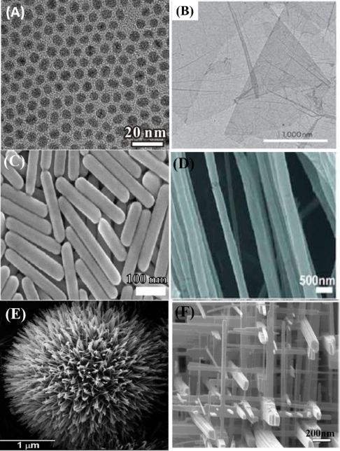 Review on nanoparticles and nanostructured materials