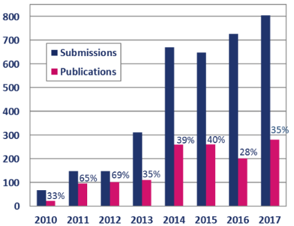 Number of submissions/publications, BJNANO