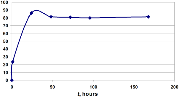 an experiment on determining the phosphate level of water Levels of water motion, because of difficulties in repro- ducing environmental  conditions  determine a change in the community structure and physiology   experiments were designed to study phosphorus behaviour under.
