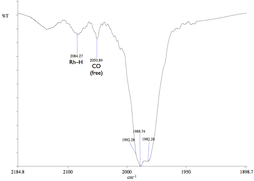 Acid sythesis