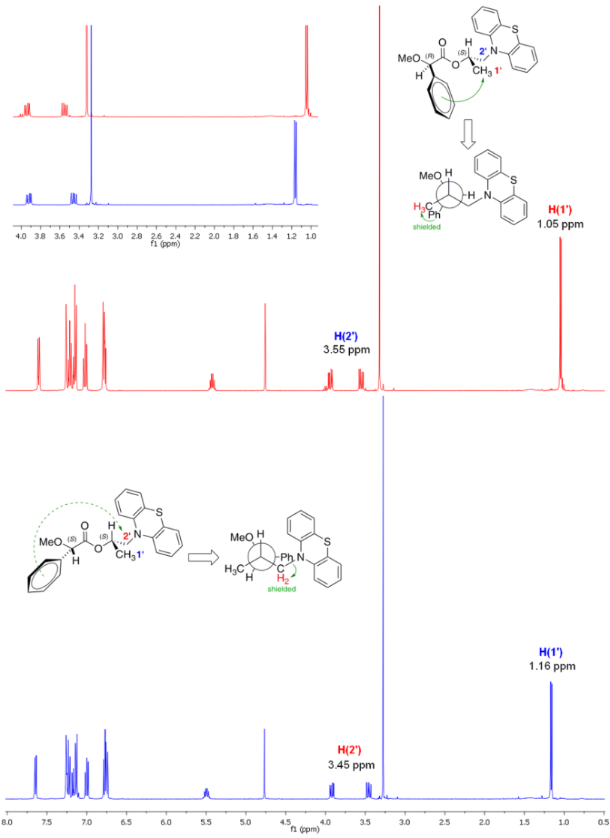 First chemoenzymatic stereodivergent synthesis of both