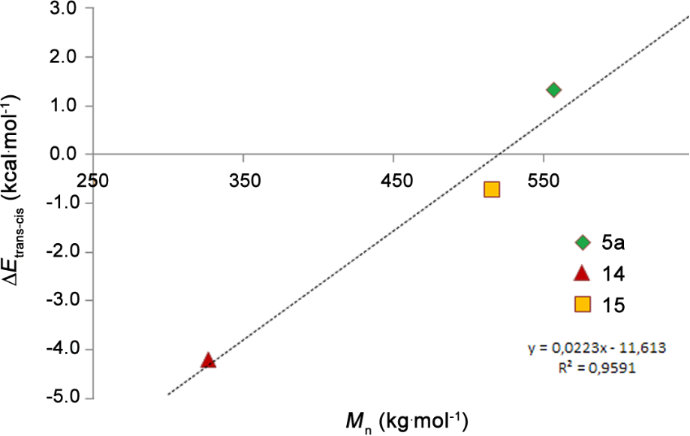 Thermally Stable, Latent Olefin Metathesis Catalysts
