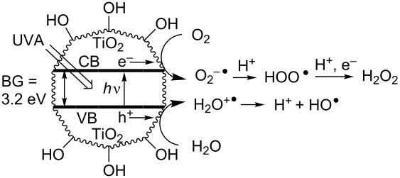Preparative semiconductor photoredox catalysis: An