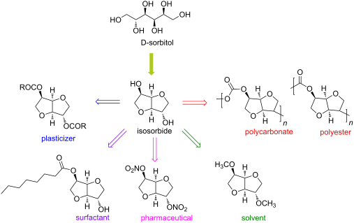 Image result for ISOSORBIDE SYNTHESIS