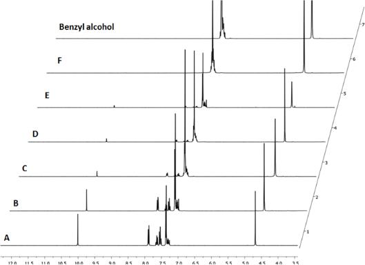 Mild and selective reduction of aldehydes utilising sodium