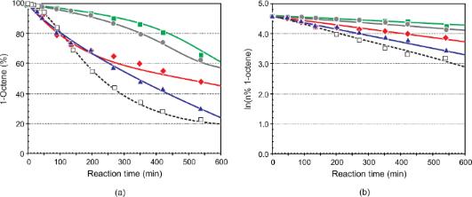 Catalysis of linear alkene metathesis by Grubbs-type