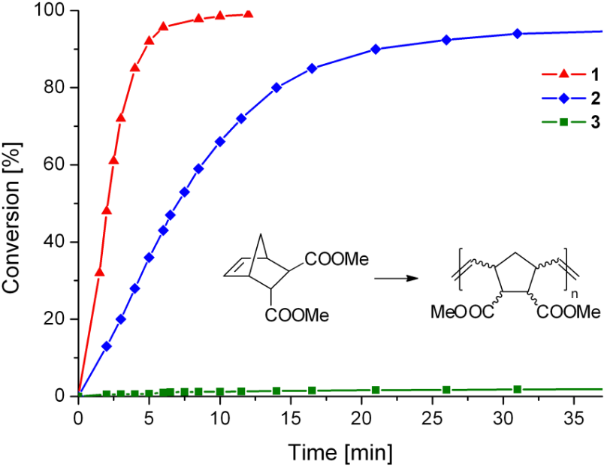 olefin metathesis polymerisation Nina notman describes the dance of olefin metathesis, and how the tempo is set by grubbs' catalysts.