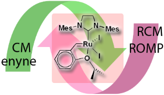olefin metathesis for chemical biology An experiment for the upper-level undergraduate laboratory is described in which students synthesize a ruthenium olefin metathesis catalyst, then use the catalyst to carry out the ring-closing metathesis of diethyl diallylmalonate the olefin metathesis reaction was the subject of the 2005 nobel prize in.