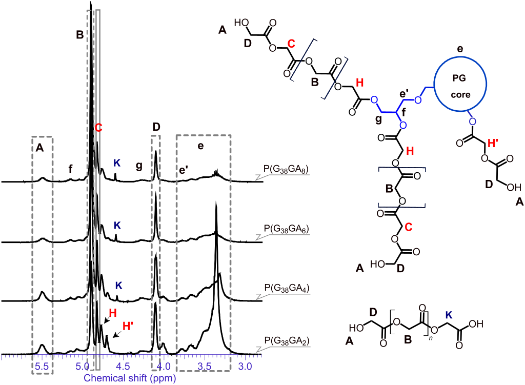 Poly(glycolide) multi-arm star polymers: Improved