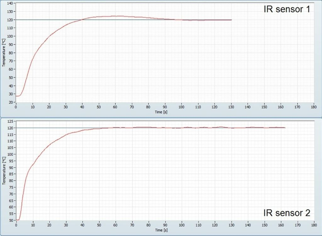 Temperature Measurements With Two Different Ir Sensors In