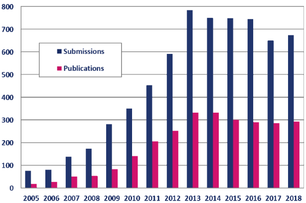 Number of submissions/publications, BJOC